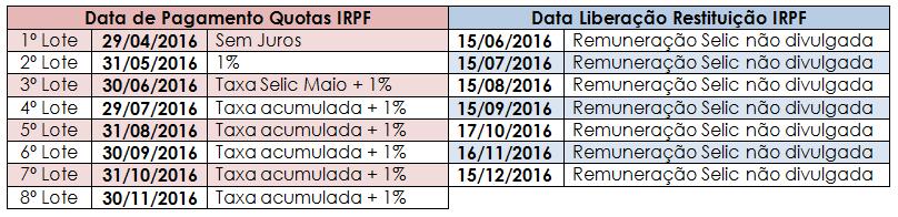 datas irpf